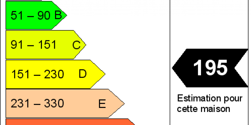 Les coûts et les avantages du diagnostic immobilier énergétique